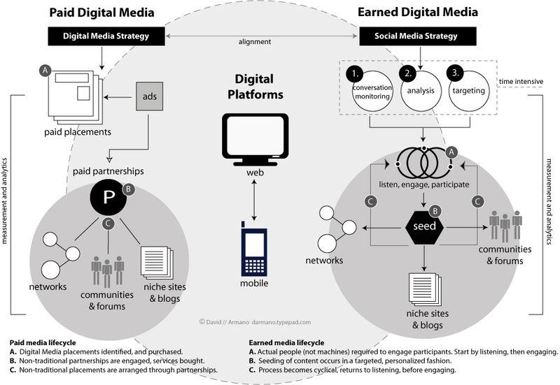 armano-social-media-diagram