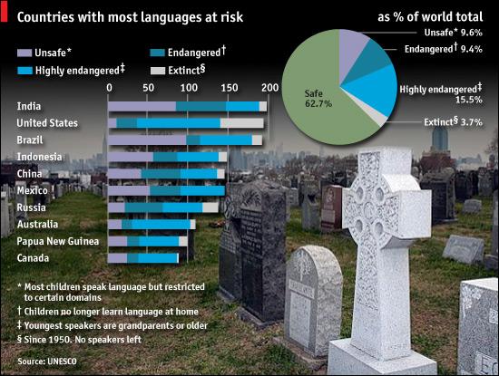 languages4gd